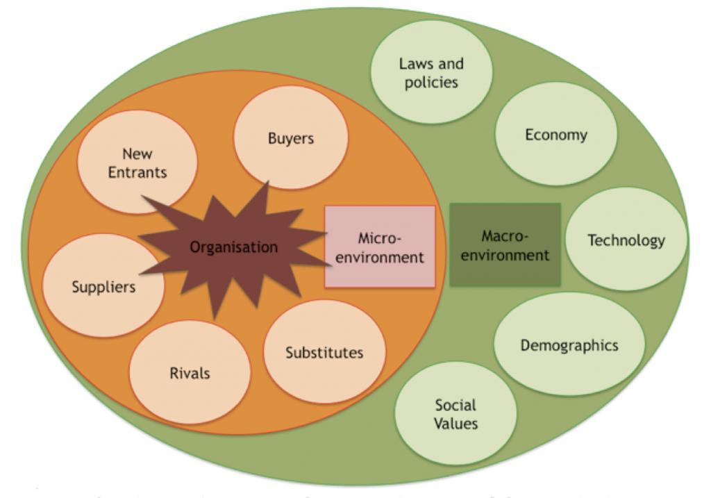 micro macro environment